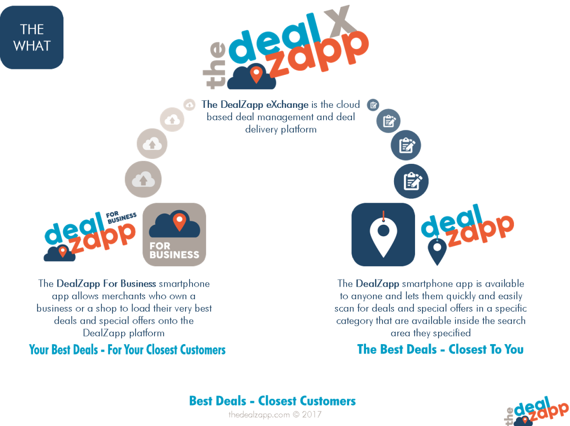 The DealZapp - The What