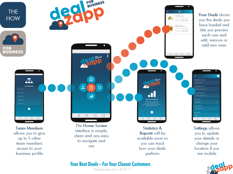 Infographic clearly explaining how the DealZapp works. Images of mobile phones with the actualy interface displayed on their screens show the simple and user friendly interface. Orange and blue icon colours. Grey backround with black text